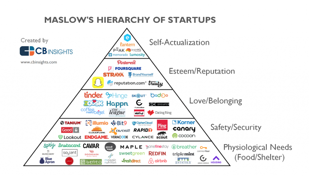 hierarchy of startups